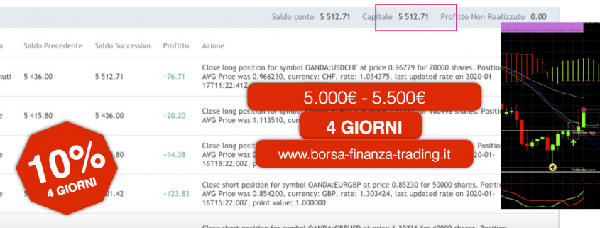 strategia forex senza indicatori